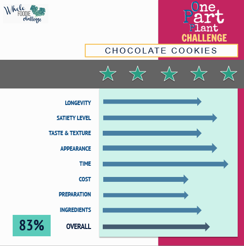 Chocolate Cookies Review OPP